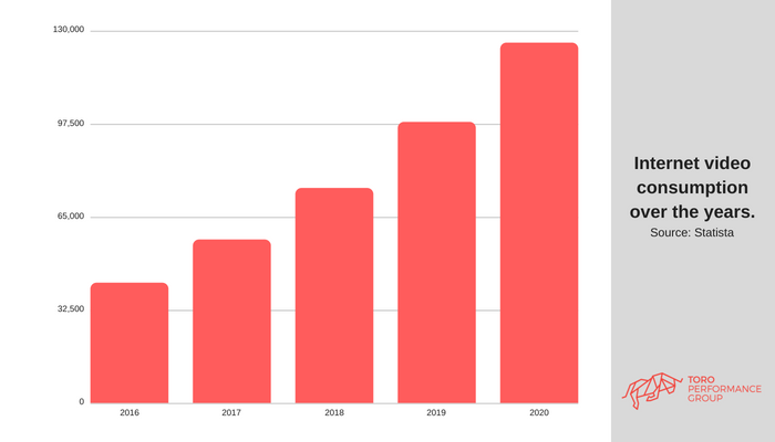 Internet video consumption over the years.