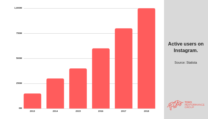 Number of Instagram Active Users per year